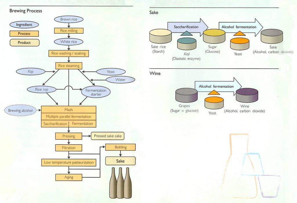 Brewing_process_flow